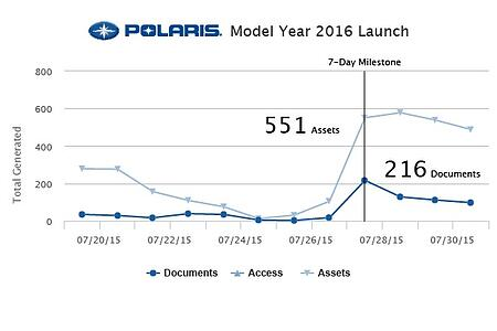 Polaris Local Marketing Results